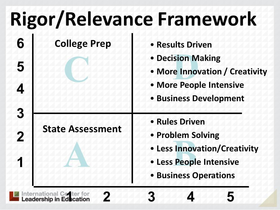 A B D C Rigor/Relevance Framework State Assessment College Prep Rules Driven Problem Solving Less Innovation/Creativity Less People Intensive Business Operations Results Driven Decision Making More Innovation / Creativity More People Intensive Business Development