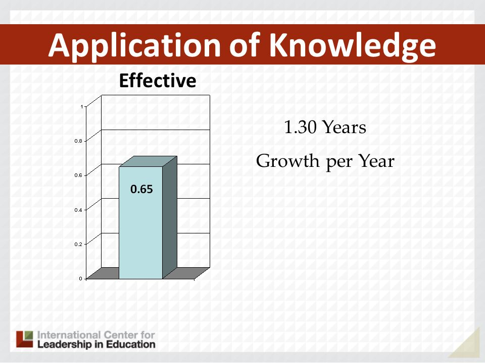 Application of Knowledge Effective 1.30 Years Growth per Year