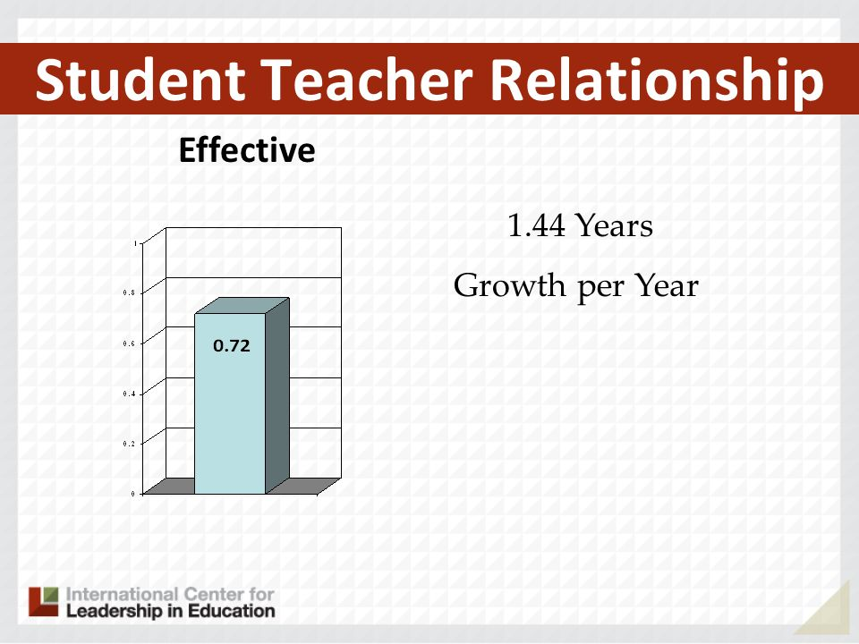 Student Teacher Relationship Effective 1.44 Years Growth per Year