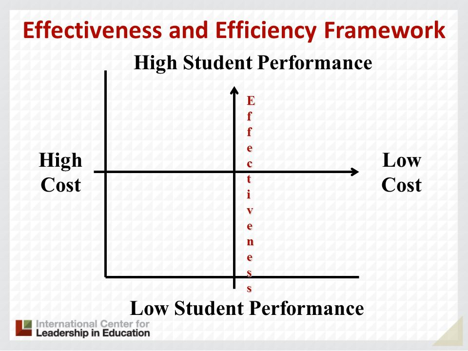 Effectiveness and Efficiency Framework High Cost Low Cost High Student Performance Low Student Performance EfEffecfecttivenessivenessEfEffecfecttivenessivenesst