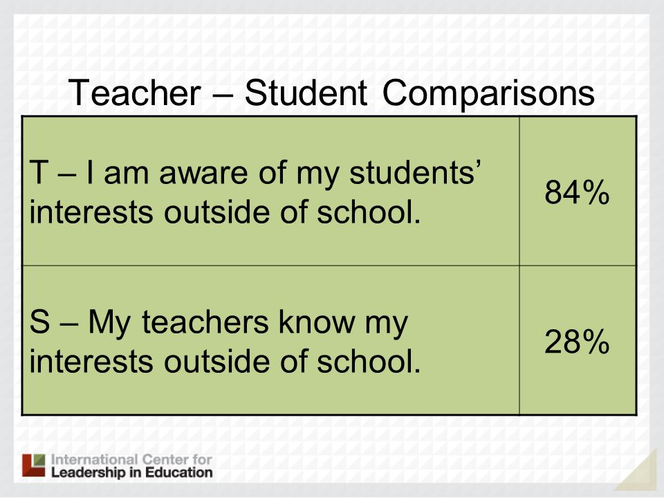 Teacher – Student Comparisons T – I am aware of my students interests outside of school.