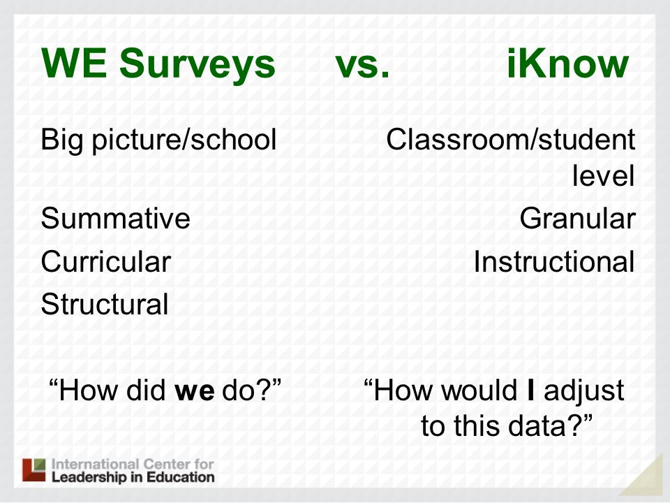 WE Surveys vs. iKnow Big picture/school Summative Curricular Structural How did we do.