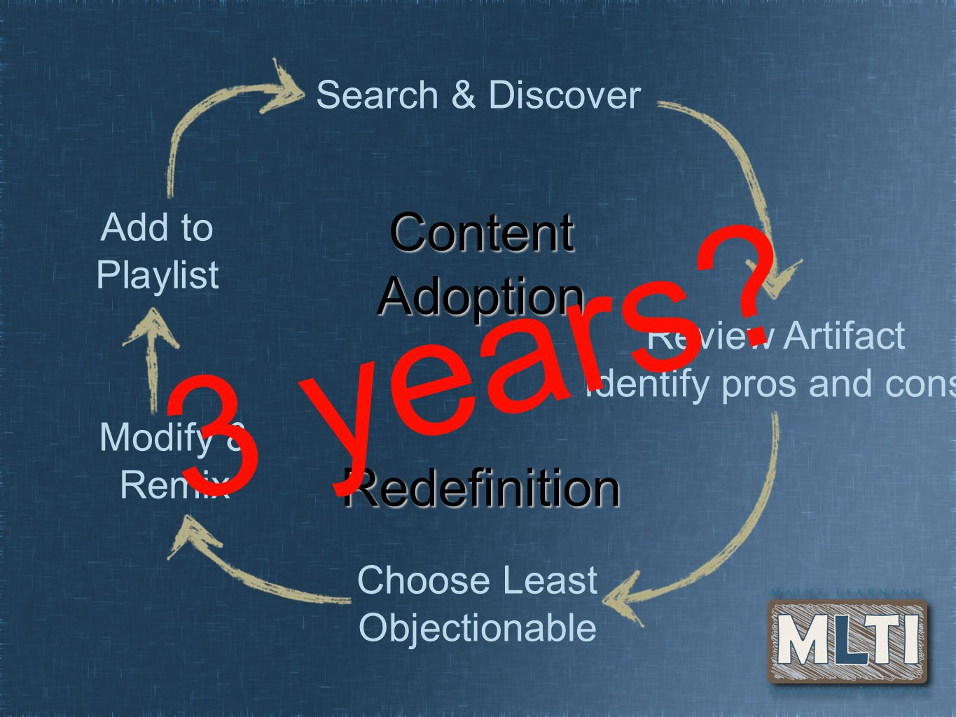 Content Adoption Redefinition Search & Discover Review Artifact Identify pros and cons Choose Least Objectionable Modify & Remix Add to Playlist 3 years