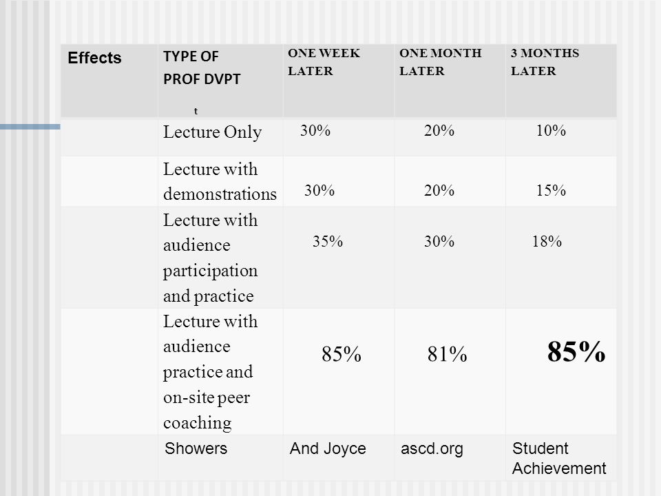 Effects TYPE OF PROF DVPT ONE WEEK LATER ONE MONTH LATER 3 MONTHS LATER Lecture Only 30% 20% 10% Lecture with demonstrations 30% 20% 15% Lecture with audience participation and practice 35% 30% 18% Lecture with audience practice and on-site peer coaching 85% 81% 85% ShowersAnd Joyceascd.orgStudent Achievement t