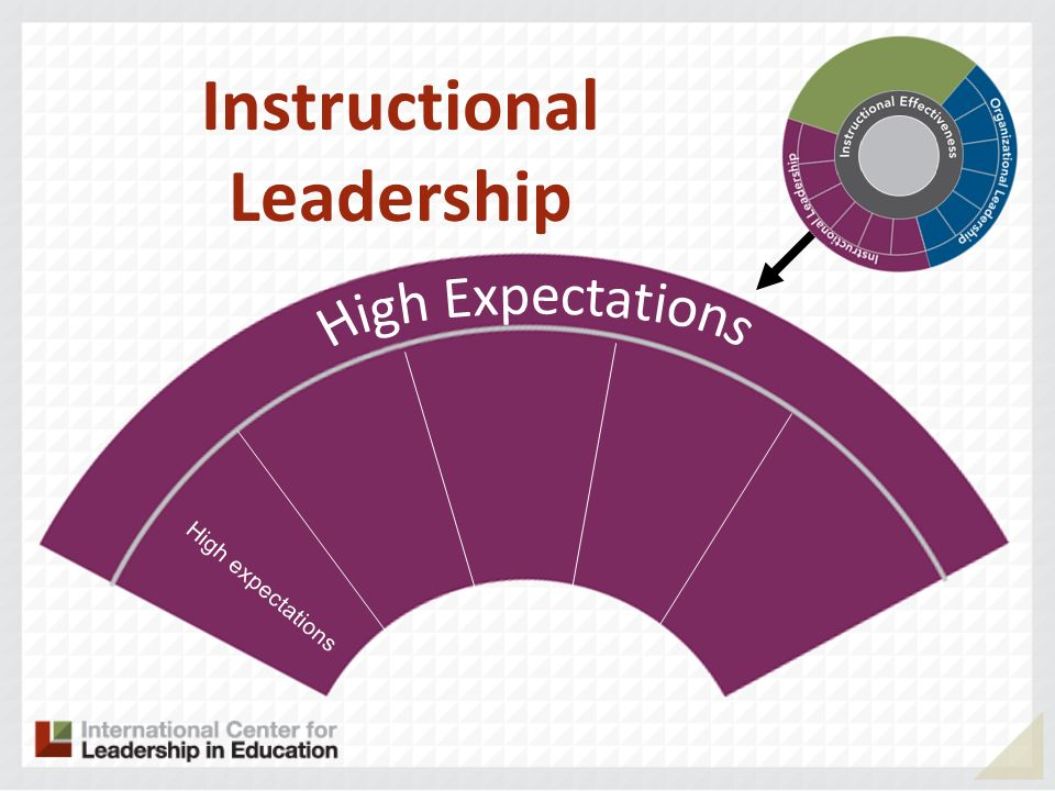 High expectations Instructional Leadership