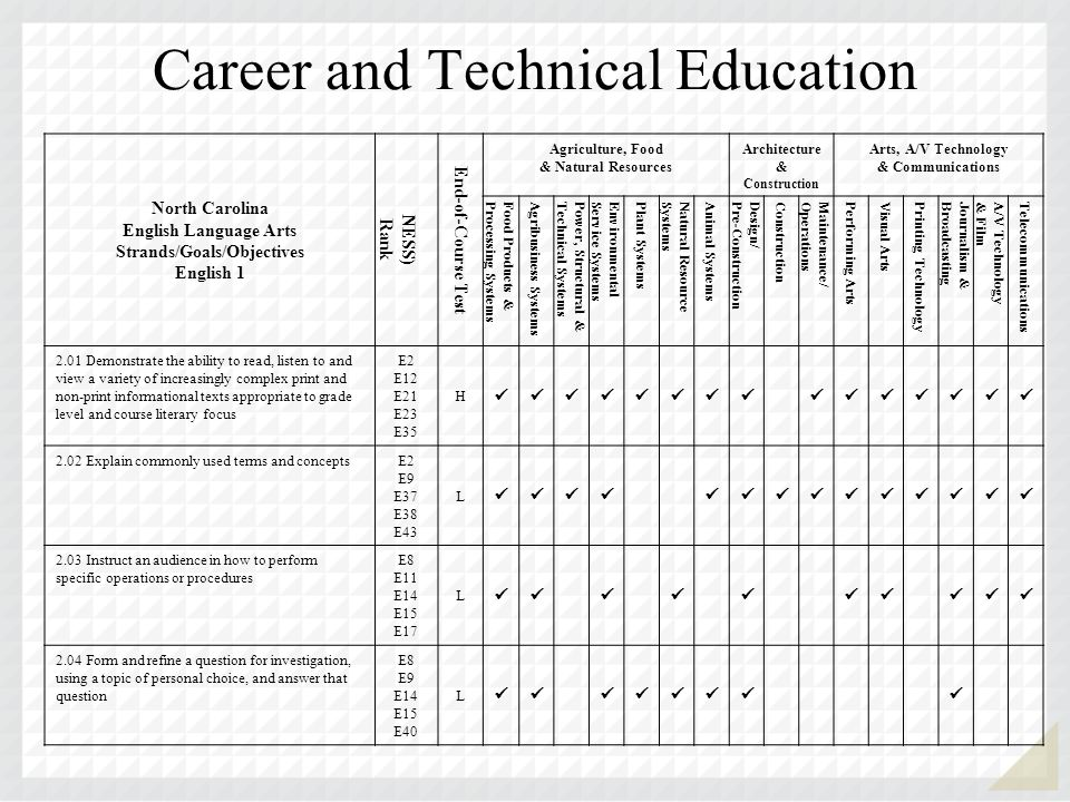 Career and Technical Education North Carolina English Language Arts Strands/Goals/Objectives English 1 NESS) Rank End-of-Course Test Agriculture, Food & Natural Resources Architecture & Construction Arts, A/V Technology & Communications Food Products &Processing Systems Agribusiness Systems Power, Structural &Technical Systems EnvironmentalService Systems Plant Systems Natural ResourceSystems Animal Systems Design/Pre-Construction Construction Maintenance/Operations Performing Arts Visual Arts Printing Technology Journalism &Broadcasting A/V Technology& Film Telecommunications 2.01 Demonstrate the ability to read, listen to and view a variety of increasingly complex print and non-print informational texts appropriate to grade level and course literary focus E2 E12 E21 E23 E35 H 2.02 Explain commonly used terms and concepts E2 E9 E37 E38 E43 L 2.03 Instruct an audience in how to perform specific operations or procedures E8 E11 E14 E15 E17 L 2.04 Form and refine a question for investigation, using a topic of personal choice, and answer that question E8 E9 E14 E15 E40 L