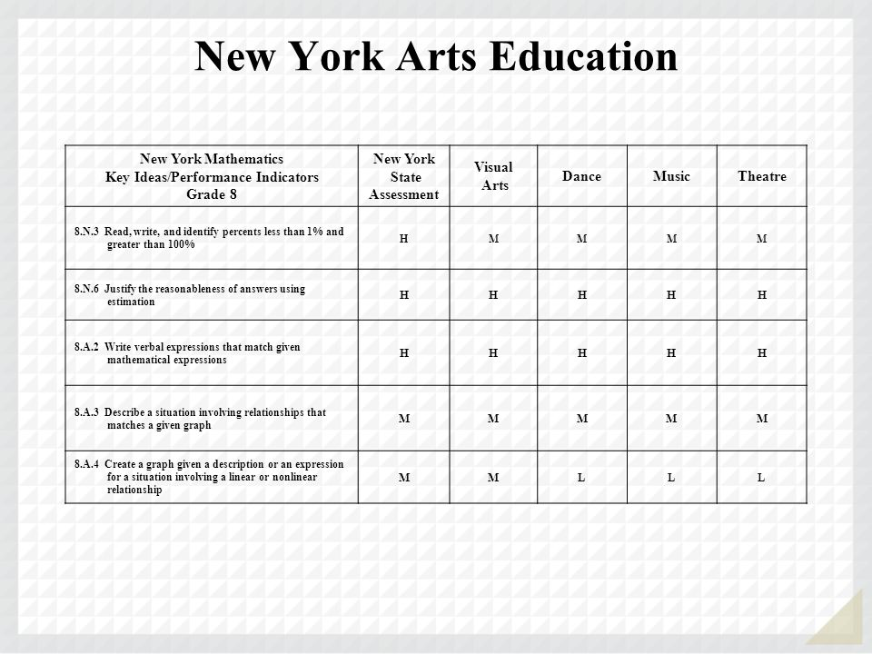 New York Arts Education New York Mathematics Key Ideas/Performance Indicators Grade 8 New York State Assessment Visual Arts DanceMusicTheatre 8.N.3 Read, write, and identify percents less than 1% and greater than 100% HMMMM 8.N.6 Justify the reasonableness of answers using estimation HHHHH 8.A.2 Write verbal expressions that match given mathematical expressions HHHHH 8.A.3 Describe a situation involving relationships that matches a given graph MMMMM 8.A.4 Create a graph given a description or an expression for a situation involving a linear or nonlinear relationship MMLLL