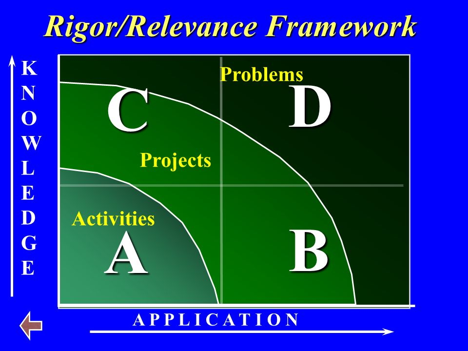 KNOWLEDGEKNOWLEDGE A P P L I C A T I O N A B D C Rigor/Relevance Framework Activities Projects Problems