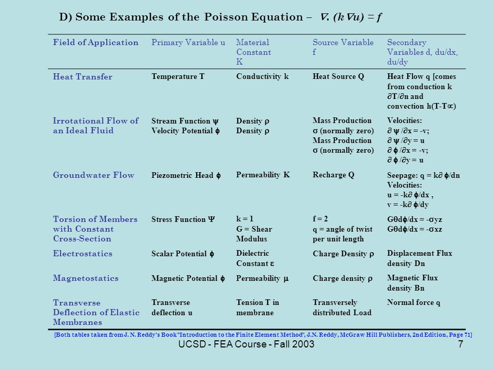 UCSD - FEA Course - Fall D) Some Examples of the Poisson Equation –.