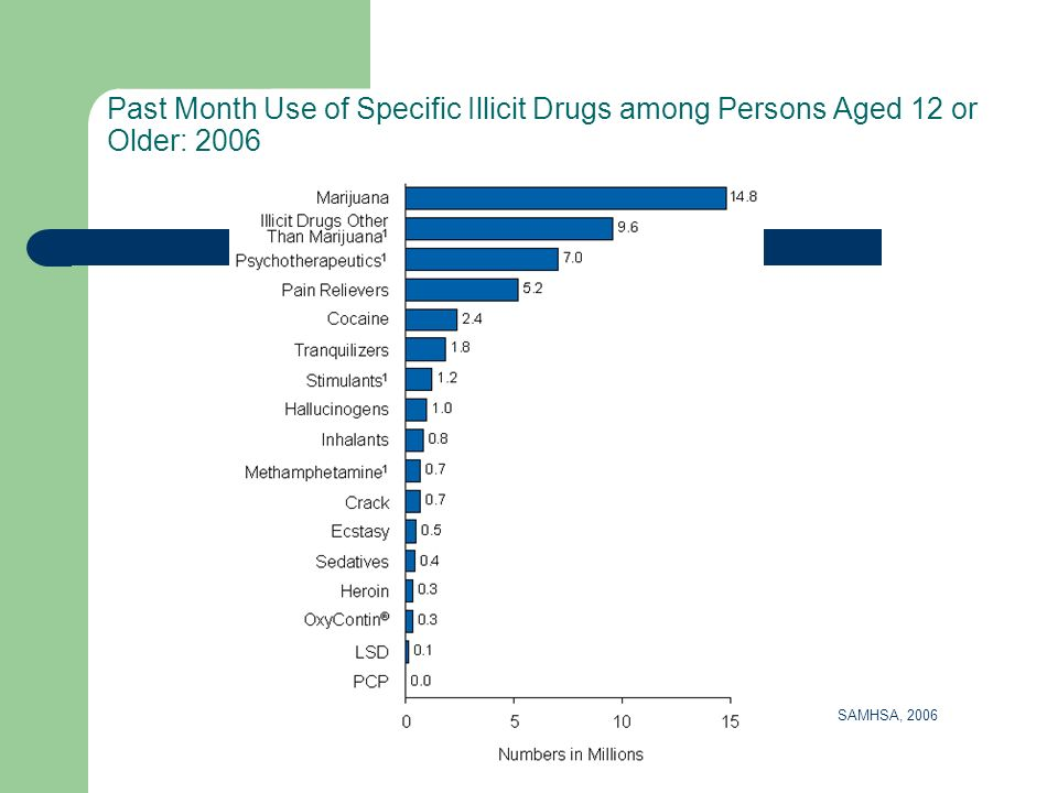 Past Month Use of Specific Illicit Drugs among Persons Aged 12 or Older: 2006 SAMHSA, 2006