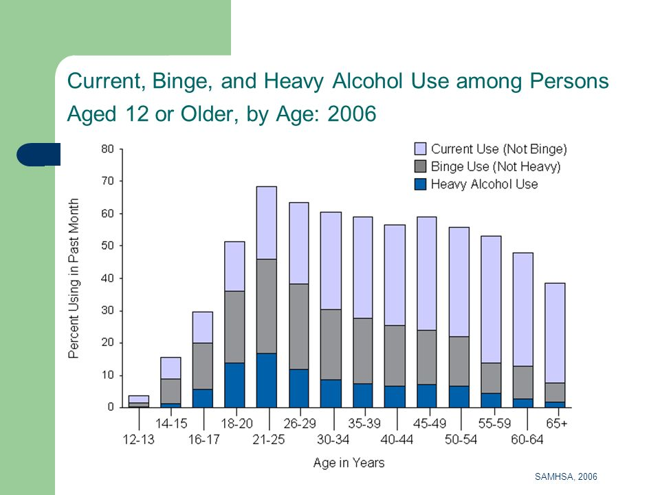 Current, Binge, and Heavy Alcohol Use among Persons Aged 12 or Older, by Age: 2006 SAMHSA, 2006