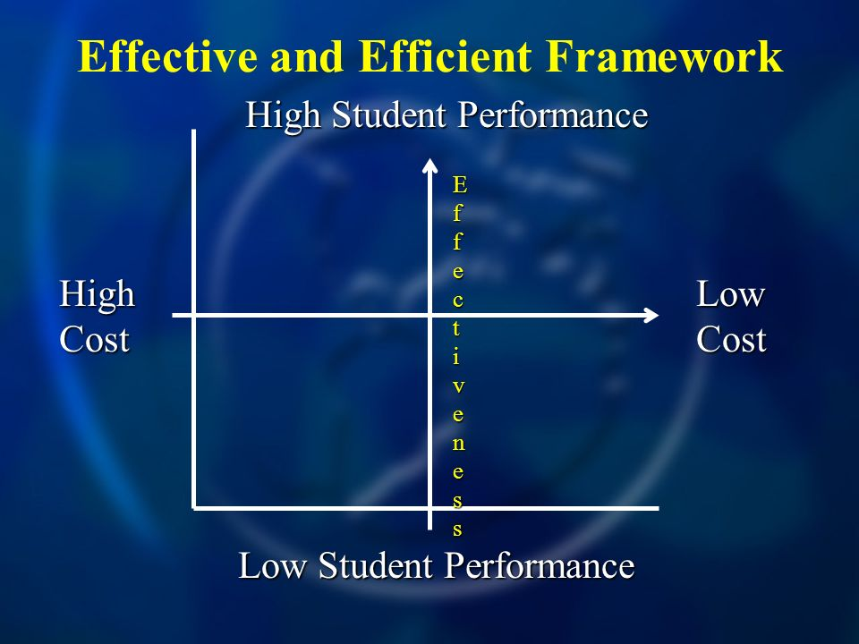 Effective and Efficient Framework High Cost Low Cost High Student Performance Low Student Performance EfEffecfecttivenessivenessEfEffecfecttivenessivenesst