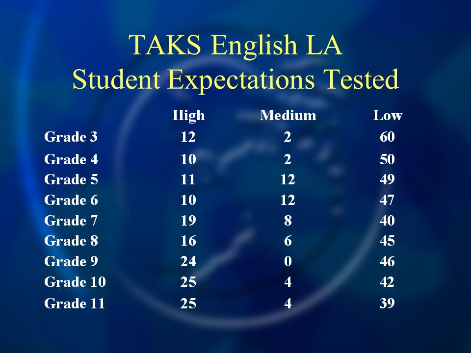 TAKS English LA Student Expectations Tested
