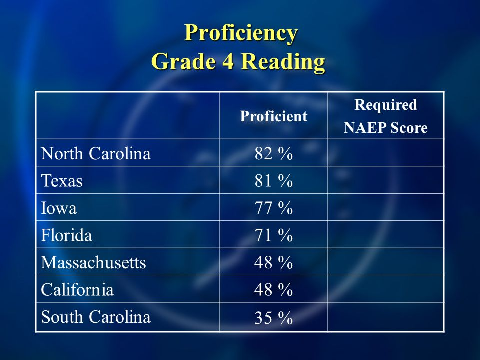 Proficiency Grade 4 Reading Proficiency Grade 4 Reading Proficient Required NAEP Score North Carolina 82 % Texas 81 % Iowa 77 % Florida 71 % Massachusetts 48 % California 48 % South Carolina 35 %