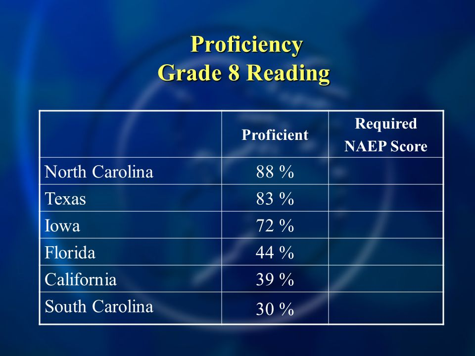 Proficiency Grade 8 Reading Proficiency Grade 8 Reading Proficient Required NAEP Score North Carolina 88 % Texas 83 % Iowa 72 % Florida 44 % California 39 % South Carolina 30 %
