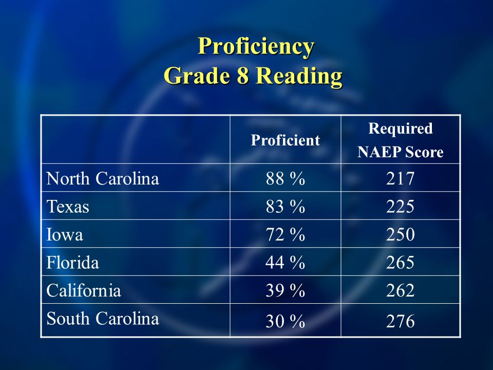 Proficiency Grade 8 Reading Proficiency Grade 8 Reading Proficient Required NAEP Score North Carolina 88 %217 Texas 83 %225 Iowa 72 %250 Florida 44 %265 California 39 %262 South Carolina 30 %276
