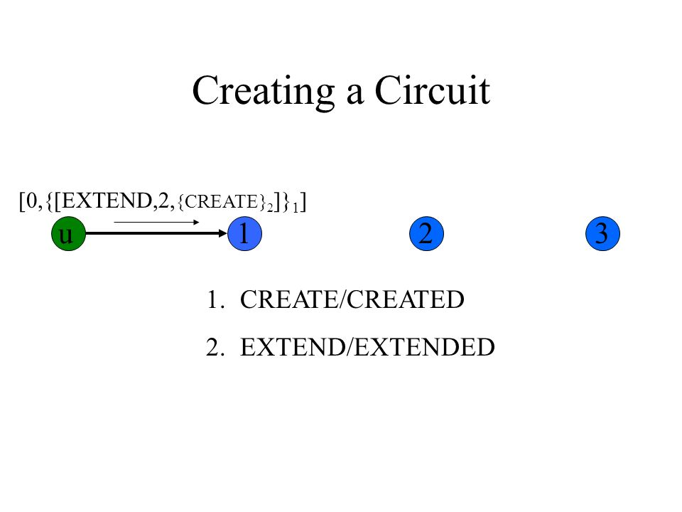 Creating a Circuit 1.CREATE/CREATED 2.EXTEND/EXTENDED [0,{[EXTEND,2, {CREATE} 2 ]} 1 ] u123