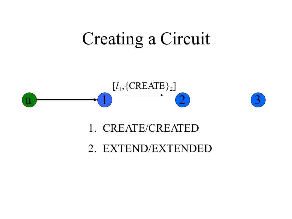 Creating a Circuit 1.CREATE/CREATED 2.EXTEND/EXTENDED [l 1,{CREATE} 2 ] u123