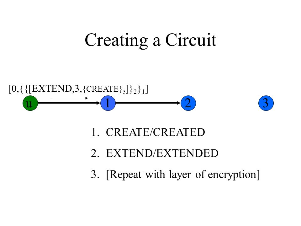 Creating a Circuit 1.CREATE/CREATED 2.EXTEND/EXTENDED 3.[Repeat with layer of encryption] [0,{{[EXTEND,3, {CREATE} 3 ]} 2 } 1 ] u123