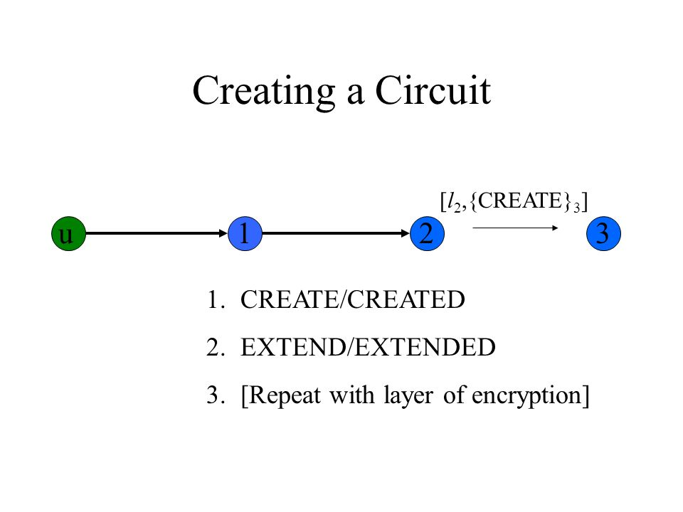 Creating a Circuit 1.CREATE/CREATED 2.EXTEND/EXTENDED 3.[Repeat with layer of encryption] [l 2,{CREATE} 3 ] u123