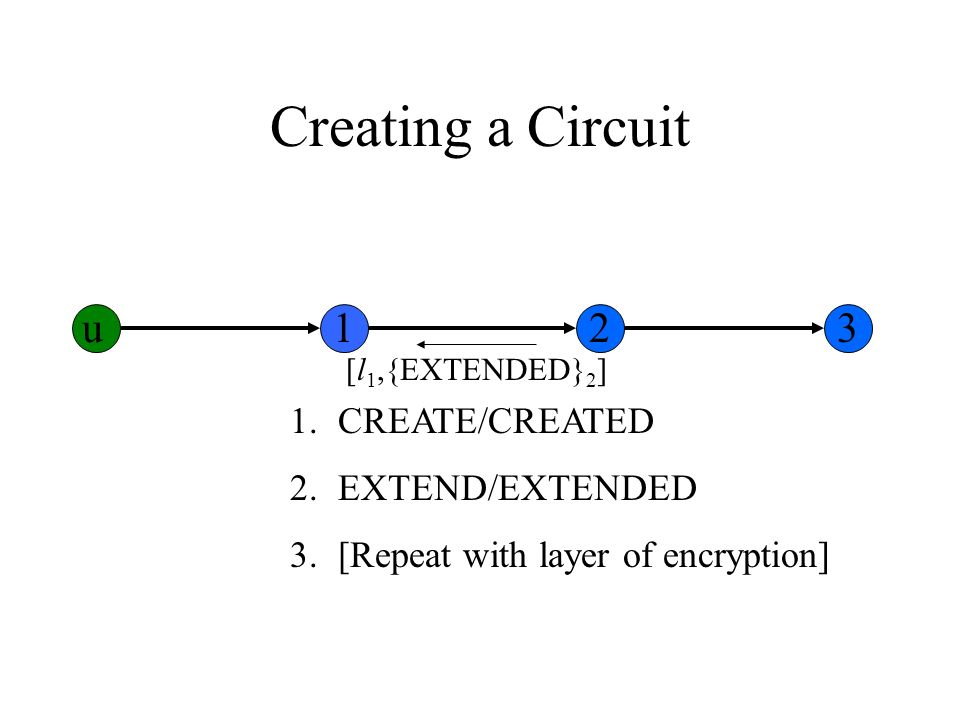 Creating a Circuit 1.CREATE/CREATED 2.EXTEND/EXTENDED 3.[Repeat with layer of encryption] [l 1,{EXTENDED} 2 ] u123