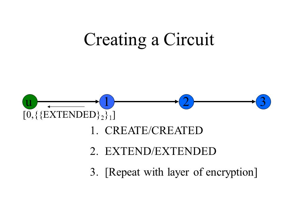 Creating a Circuit 1.CREATE/CREATED 2.EXTEND/EXTENDED 3.[Repeat with layer of encryption] [0,{{EXTENDED} 2 } 1 ] u123
