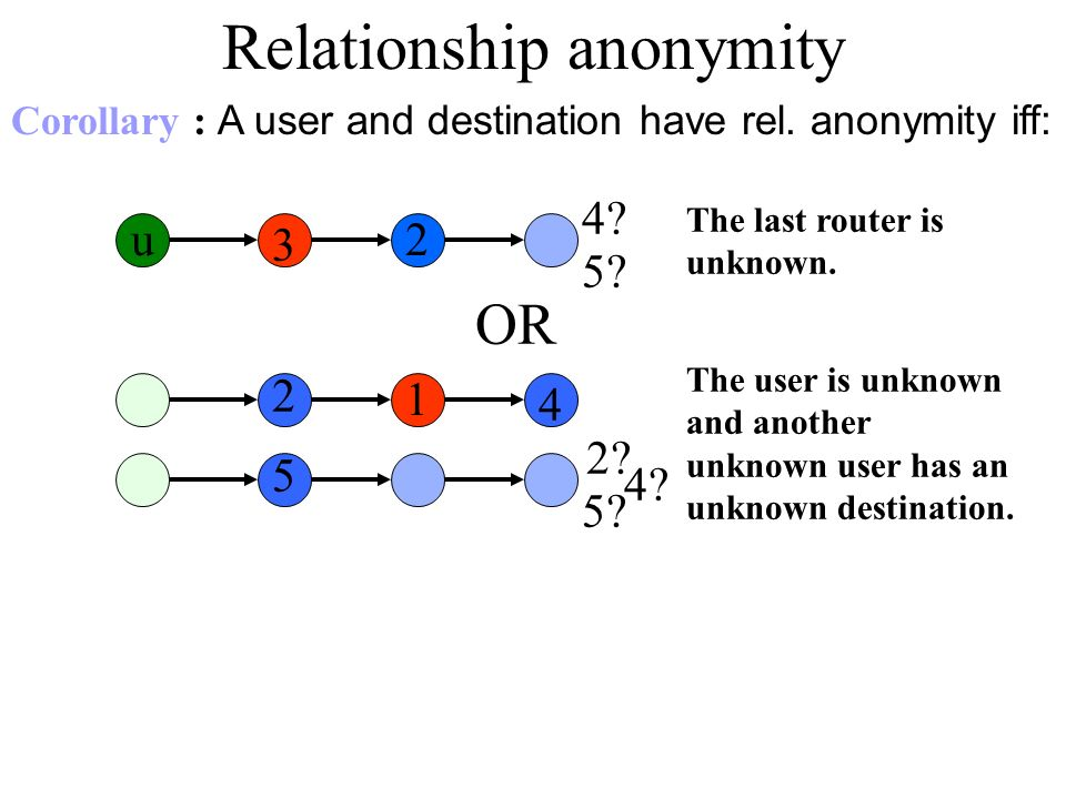 OR Relationship anonymity 2 3 u 4. 5. The last router is unknown.