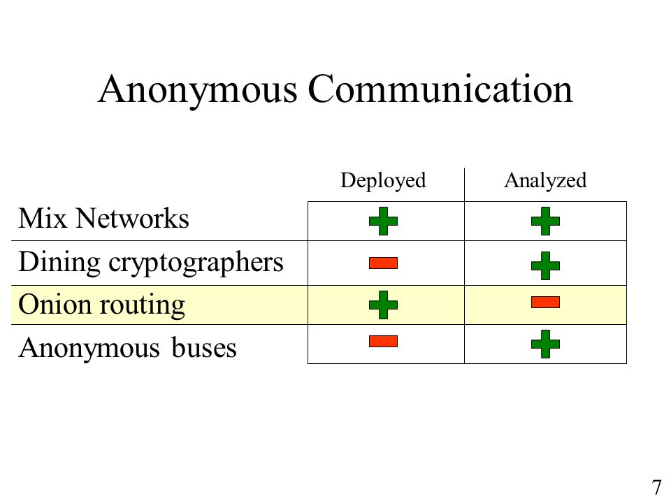 Anonymous Communication Mix Networks Dining cryptographers Onion routing Anonymous buses DeployedAnalyzed 7
