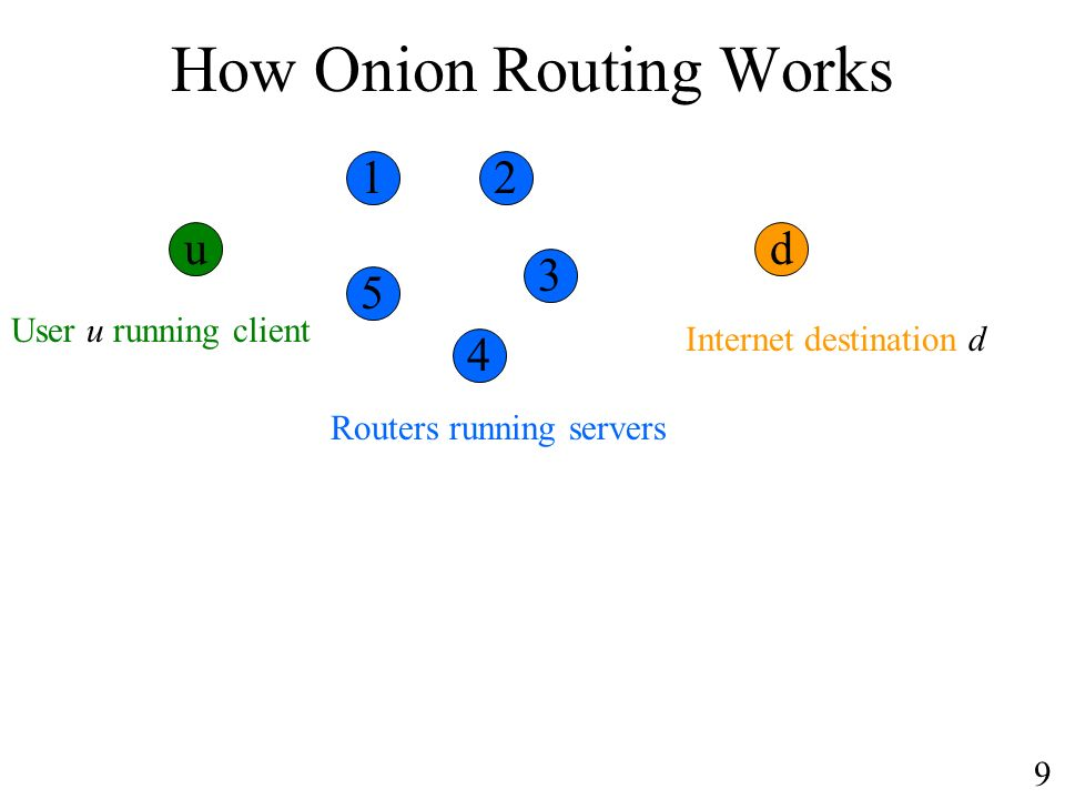 How Onion Routing Works User u running client Internet destination d Routers running servers ud