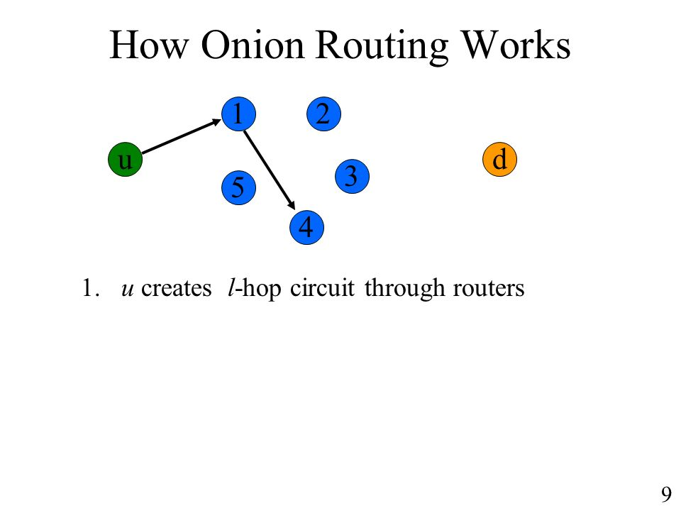 How Onion Routing Works ud 1. u creates l-hop circuit through routers