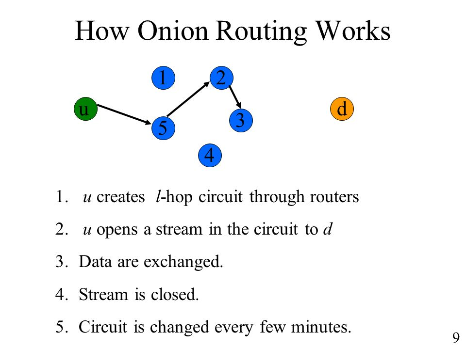 How Onion Routing Works u 1. u creates l-hop circuit through routers 2.