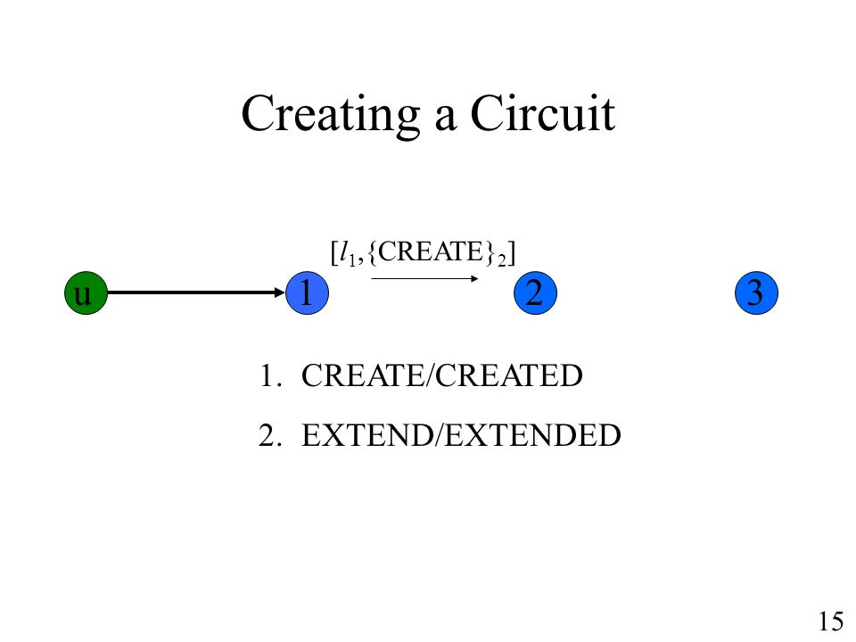 Creating a Circuit 1.CREATE/CREATED 2.EXTEND/EXTENDED [l 1,{CREATE} 2 ] u123 15