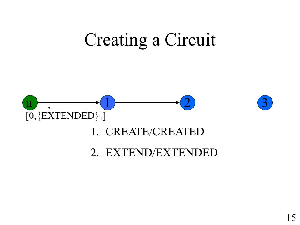 Creating a Circuit 1.CREATE/CREATED 2.EXTEND/EXTENDED [0,{EXTENDED} 1 ] u123 15