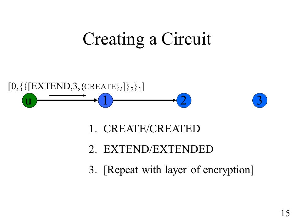 Creating a Circuit 1.CREATE/CREATED 2.EXTEND/EXTENDED 3.[Repeat with layer of encryption] [0,{{[EXTEND,3, {CREATE} 3 ]} 2 } 1 ] u123 15