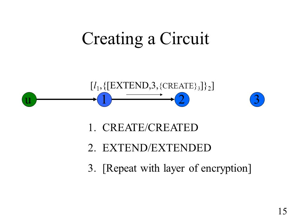 Creating a Circuit 1.CREATE/CREATED 2.EXTEND/EXTENDED 3.[Repeat with layer of encryption] u123 [l 1,{[EXTEND,3, {CREATE} 3 ]} 2 ] 15