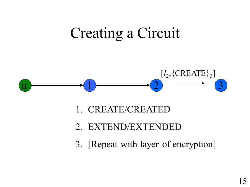 Creating a Circuit 1.CREATE/CREATED 2.EXTEND/EXTENDED 3.[Repeat with layer of encryption] [l 2,{CREATE} 3 ] u123 15