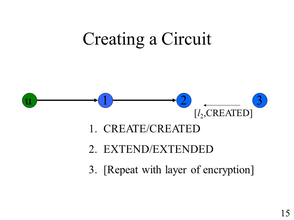 Creating a Circuit 1.CREATE/CREATED 2.EXTEND/EXTENDED 3.[Repeat with layer of encryption] [l 2,CREATED] u123 15