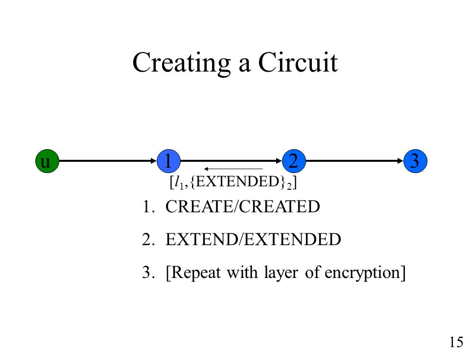 Creating a Circuit 1.CREATE/CREATED 2.EXTEND/EXTENDED 3.[Repeat with layer of encryption] [l 1,{EXTENDED} 2 ] u123 15