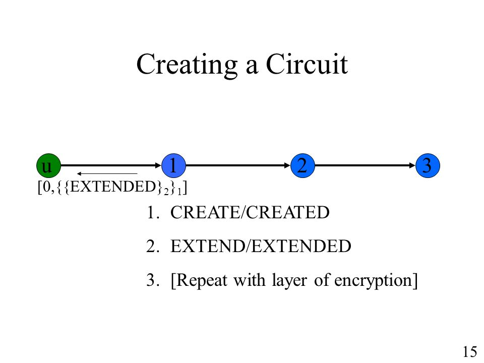 Creating a Circuit 1.CREATE/CREATED 2.EXTEND/EXTENDED 3.[Repeat with layer of encryption] [0,{{EXTENDED} 2 } 1 ] u123 15