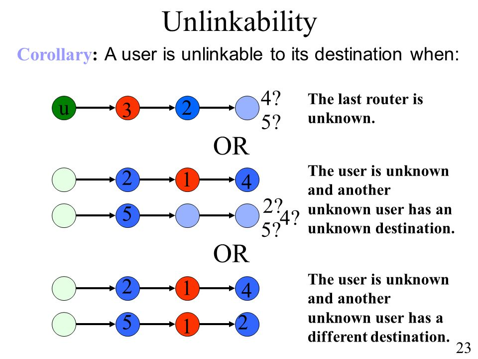 OR The user is unknown and another unknown user has a different destination.