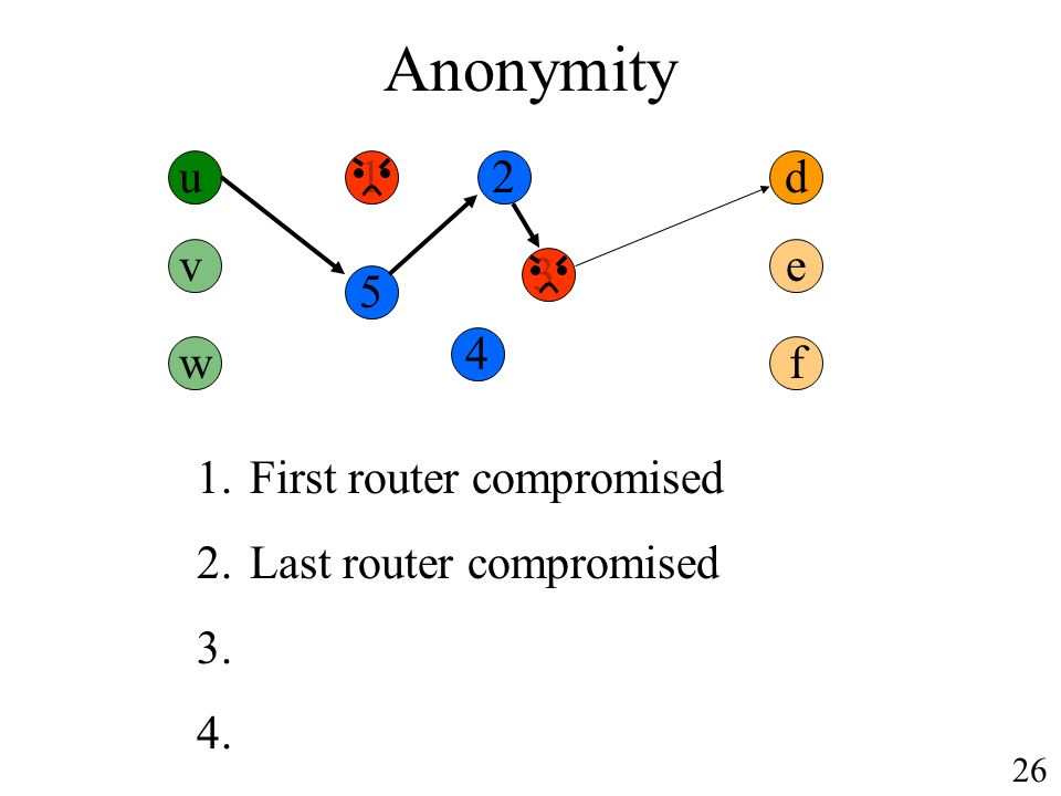 Anonymity u d 1.First router compromised 2.Last router compromised v w e f 26