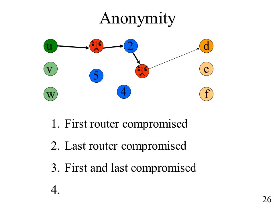 Anonymity u d 1.First router compromised 2.Last router compromised 3.First and last compromised 4.