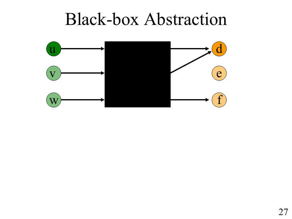Black-box Abstraction ud v w e f 27