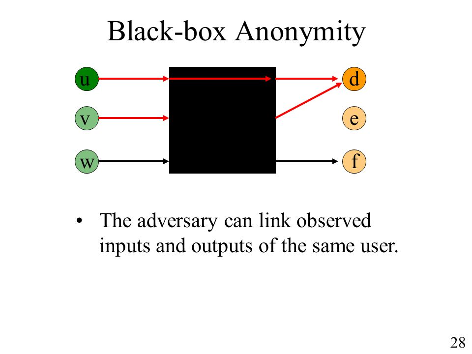 Black-box Anonymity ud v w e f The adversary can link observed inputs and outputs of the same user.