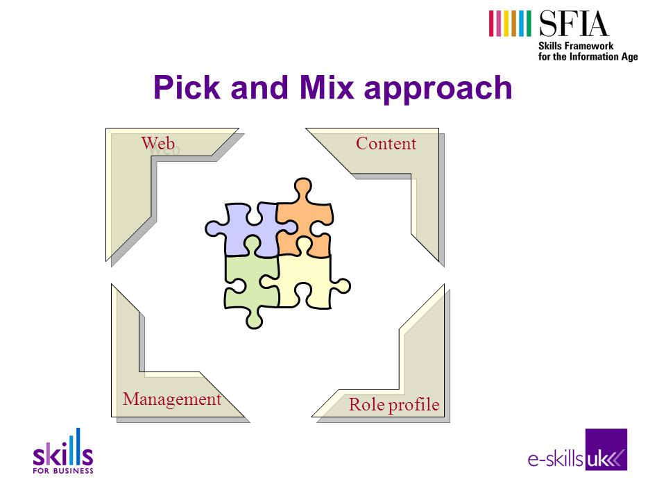 Pick and Mix approach Web Content Management Role profile