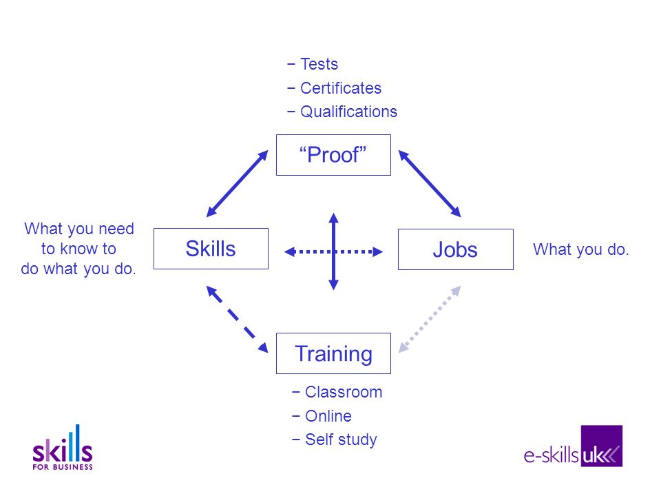 Proof Training Jobs Skills Classroom Online Self study Tests Certificates Qualifications What you need to know to do what you do.