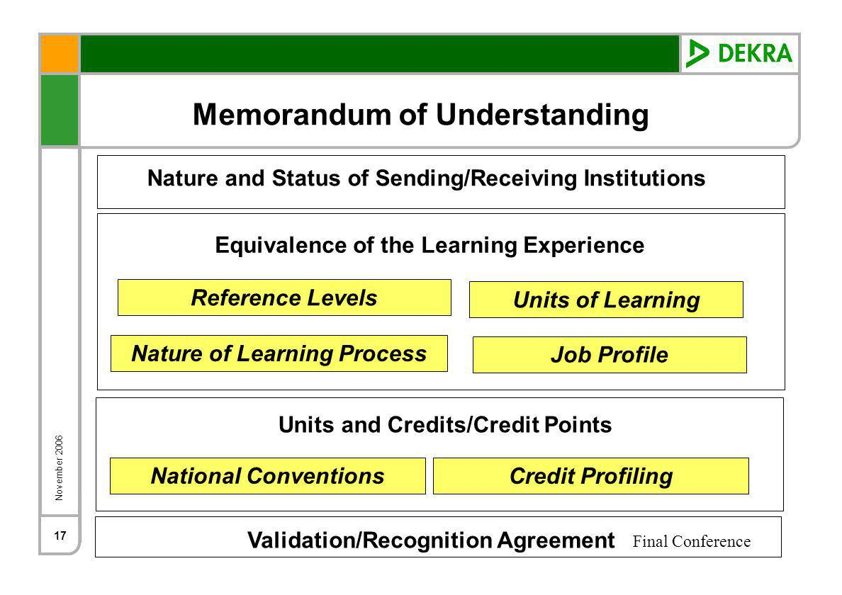 November 2006 Final Conference 17 Nature and Status of Sending/Receiving Institutions Equivalence of the Learning Experience Reference Levels Job Profile Nature of Learning Process Units of Learning Units and Credits/Credit Points National Conventions Credit Profiling Memorandum of Understanding Validation/Recognition Agreement