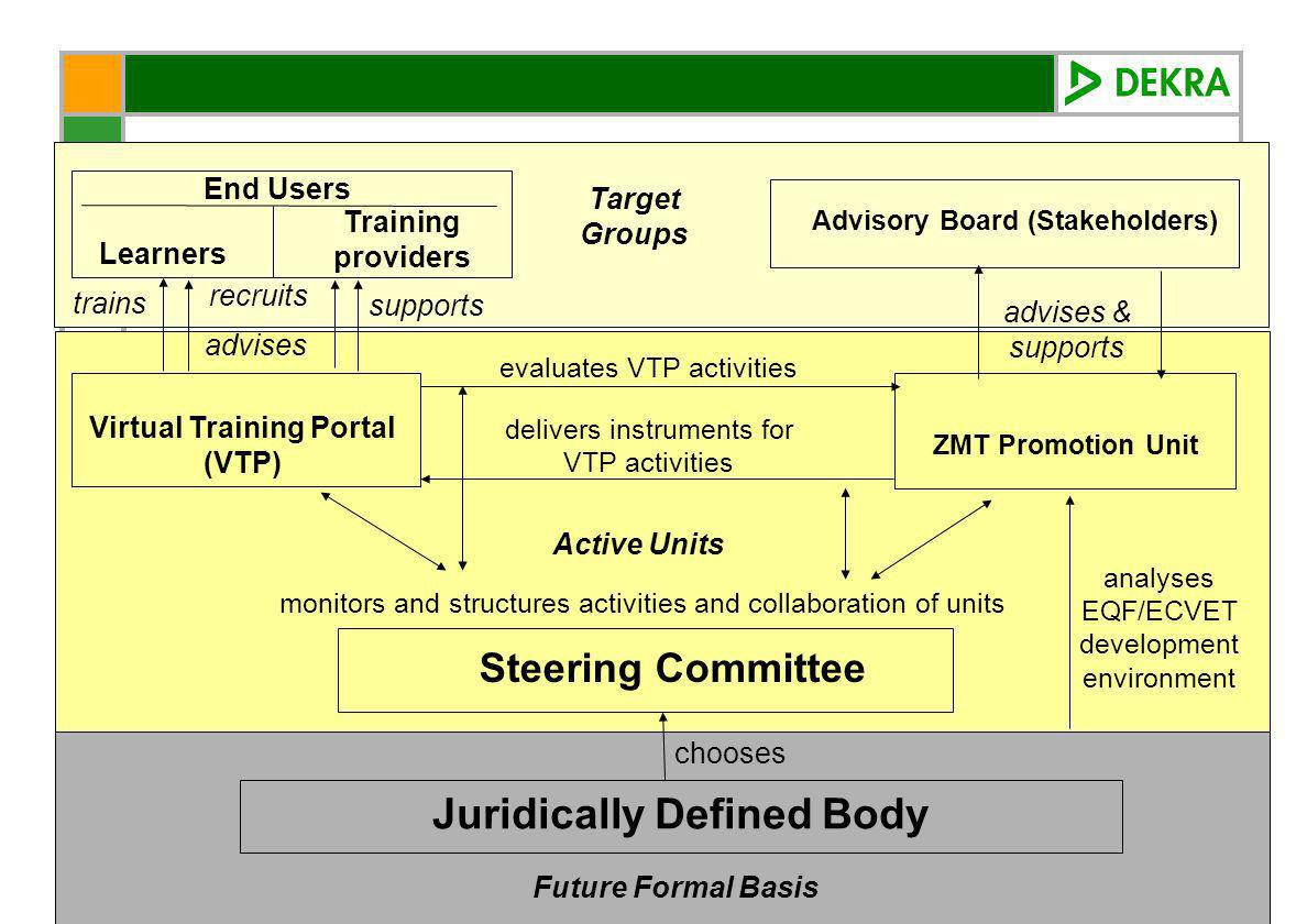 November 2006 Final Conference 21 Steering Committee Juridically Defined Body End Users chooses Learners Training providers Virtual Training Portal (VTP) Advisory Board (Stakeholders) ZMT Promotion Unit advises trains supports advises & supports evaluates VTP activities delivers instruments for VTP activities monitors and structures activities and collaboration of units analyses EQF/ECVET development environment recruits Target Groups Active Units Future Formal Basis