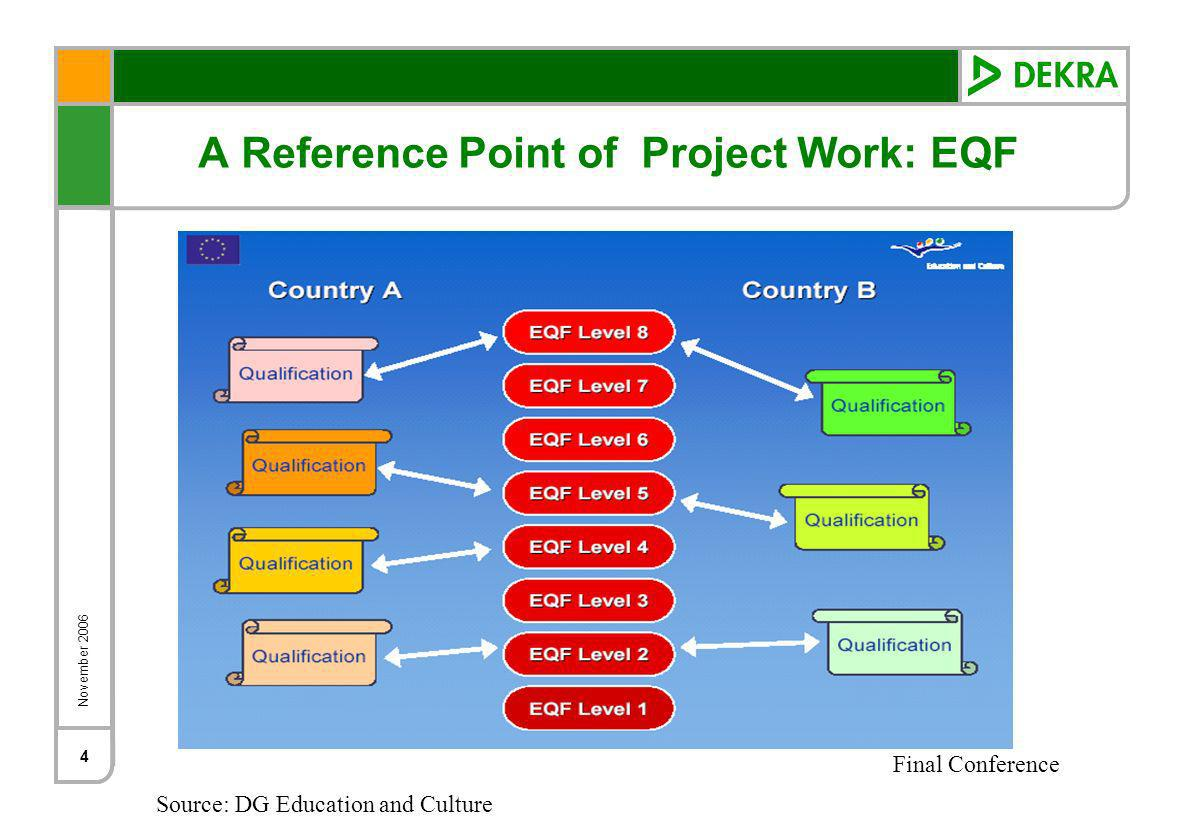 November 2006 Final Conference 4 A Reference Point of Project Work: EQF Source: DG Education and Culture