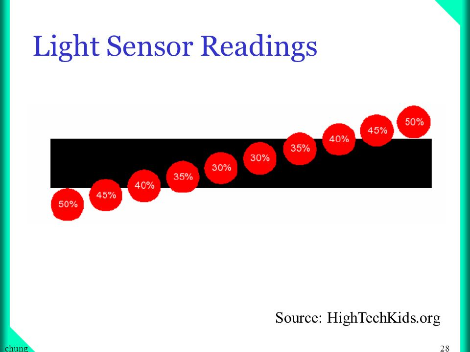 28chung Light Sensor Readings Source: HighTechKids.org